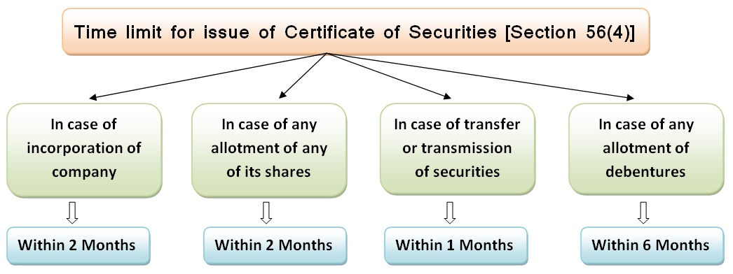 Time limit for issue of share certificates