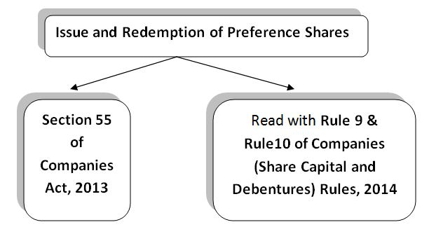 Issue and redemption of preference shares