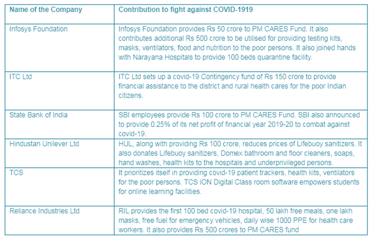 Covid-19 CSR by top indian companies in 2020