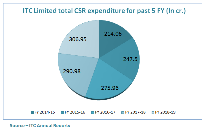 itc limited total csr expenditure of past 5 year data