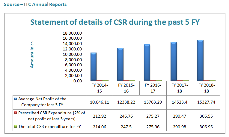 itc csr full details of past 5 years